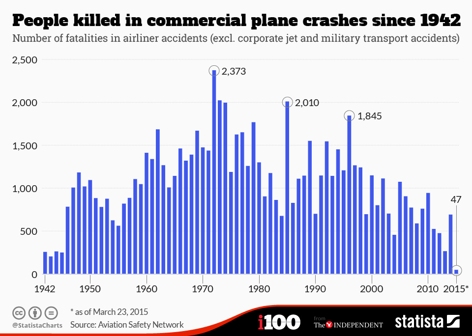 Infographic: People killed in commercial plane crashes since 1942 | Statista